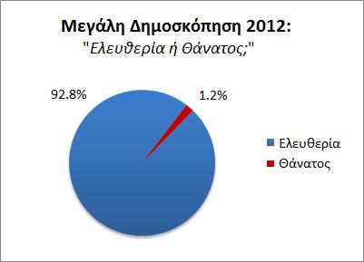 """Μεγάλη Δημοσκόπηση 2012: """"Ελευθερία ή Θάνατος"""""""