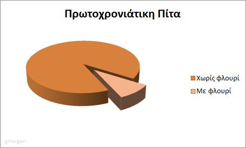 Φτιαγμένη με μεράκι και Excel 2007