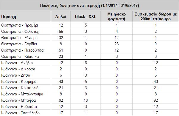 Table Chart: Πωλήσεις Δονητών ανά Περιοχή